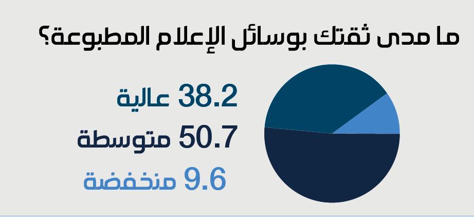 الشبكة السورية للإعلام المطبوع - استطلاع كانون الثاني 2016