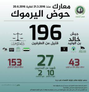 إنفوغراف- حصيلة المواجهات بين الفصائل في محافظة درعا خلال ثلاثة أشهر (مكتب توثيق الشهداء)