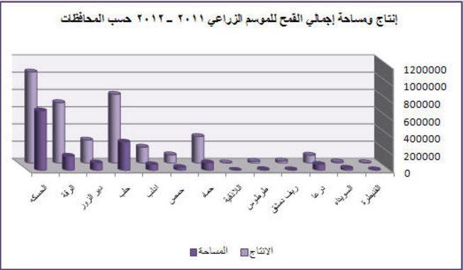 إنتاج القمح في سوريا بين العامين 2011 - 2012 (عنب بلدي)
