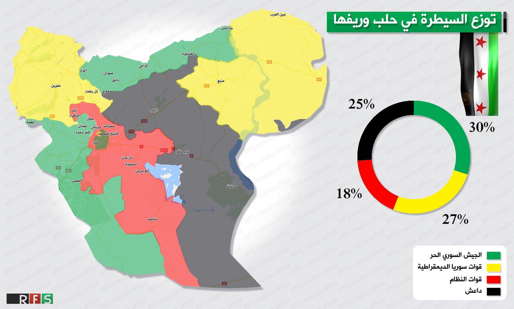 خريطة السيطرة في محافظة حلب - 17 تشرين الأول 2016 (مكتب قوى الثورة)