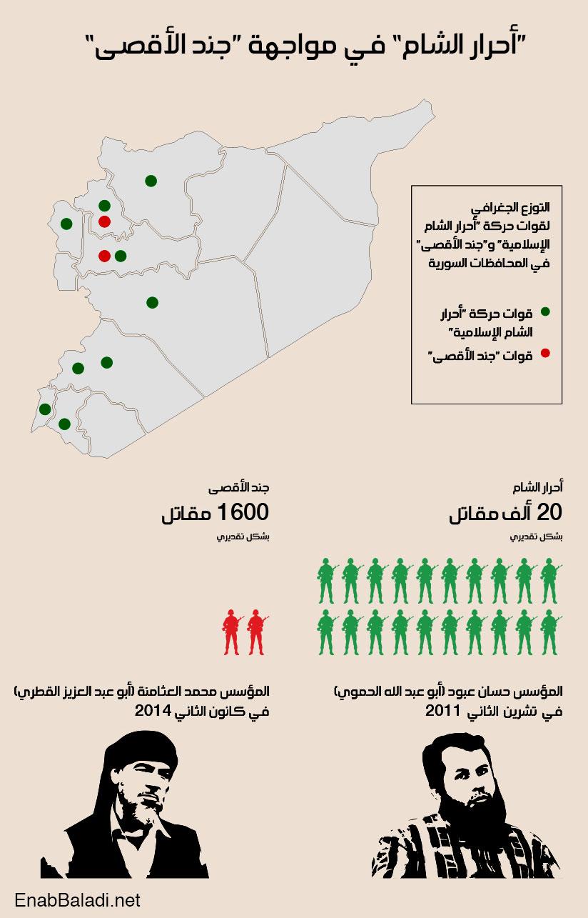 info-jund-alaqsa-ahrar-alsahm-enabbaladi