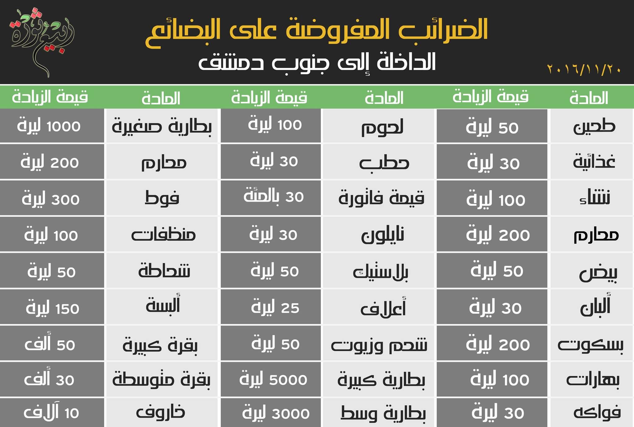 """جدول """"ربيع ثورة"""" للزيادة على المواد الداخلة إلى جنوب دمشق"""