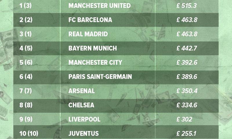 """قائمة """"ديلويت"""" لأغنى الأندية في العالم للموسم 2014 - 2015 - الخميس 19 كانون الثاني - (انترنت)"""