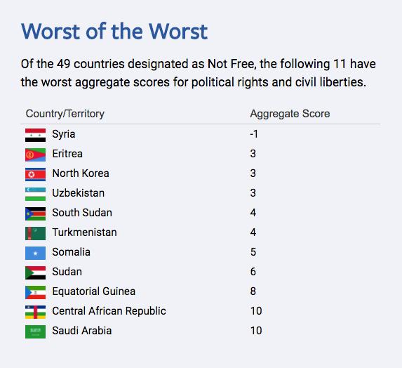 قائمة أسوأ 11 بلدًا في العالم من حيث الحريات (فريدوم هاوس)