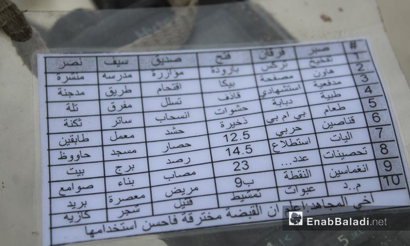 رموز التشفير العسكرية لتنظيم الدولة_4 شباط_(عنب بلدي)