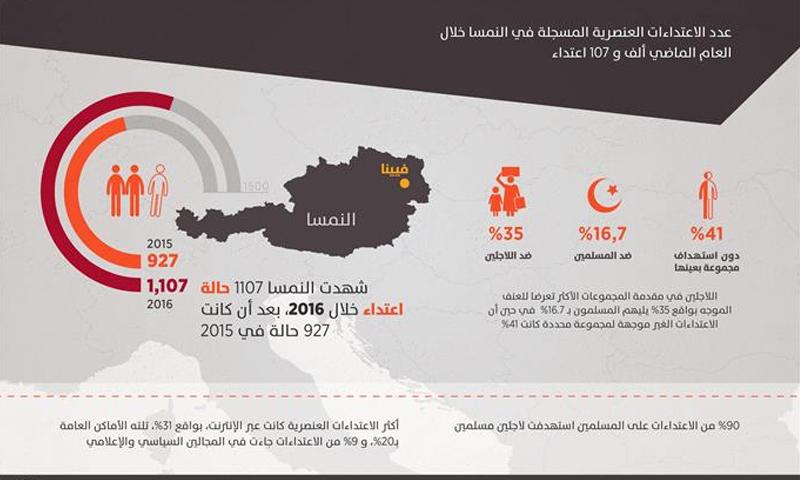 تقرير نمساوي يشير إلى تزايد الاعتداءات ضد اللاجئين في النمسا - (الأناضول)