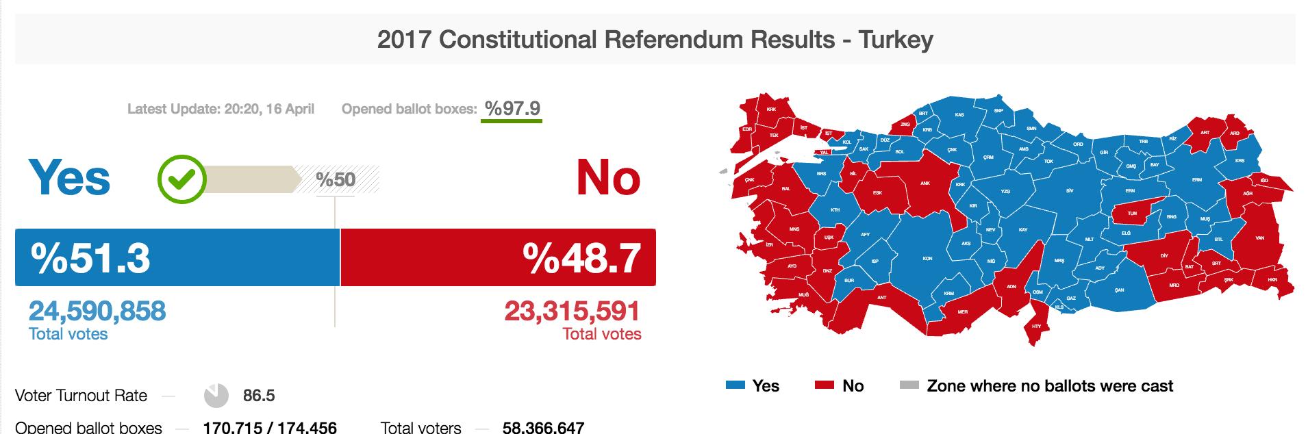 رسم بياني لنتائج الاستفتاء (يني شفق)