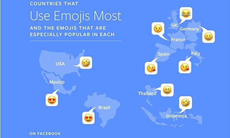 توزع استخدام الرموز حول العالم (فيس بوك)