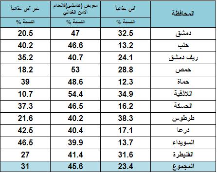 نتائج مسح الأمن الغذائي في سوريا لعام 2017