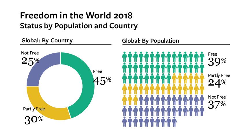 إنفوغراف عن دول العالم بحسب مساحة الحريات فيها (فريدوم هاوس)