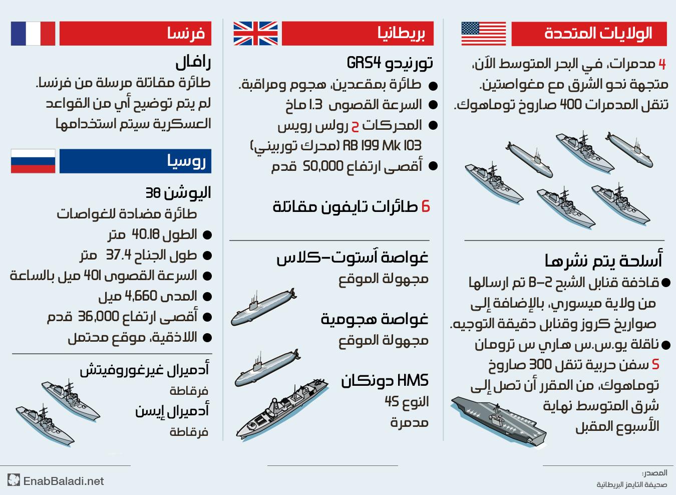 انفوغراف يظهر الأسلحة التي توجهت إلى سواحل سوريا (التايمز - ترجمة عنب بلدي)