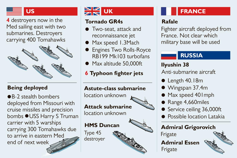انفوغراف يظهر الأسلحة التي توجهت إلى سواحل سوريا (التايمز)