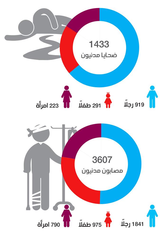 الضحايا في الغوطة الشرقية بين 19 من شباط و23 من آذار 2018 (الدفاع المدني - تصميم عنب بلدي)