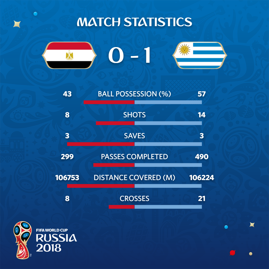 إحصائية مباراة مصر والأورغواي (فيفا)