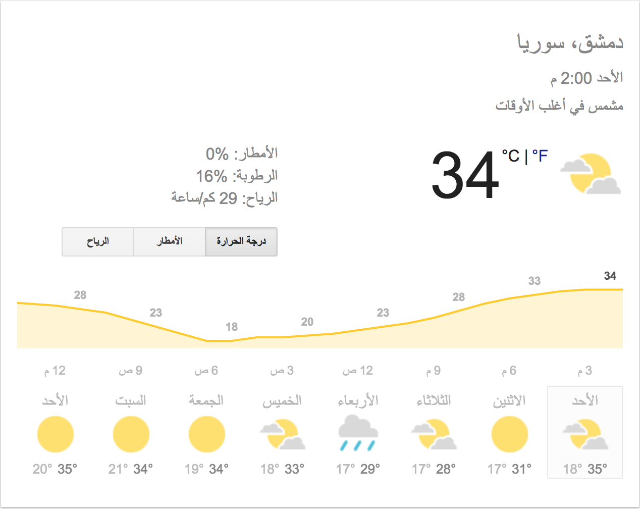 درجات الحرارة المتوقعة في دمشق خلال الأسبوع الحالي (weather.com)