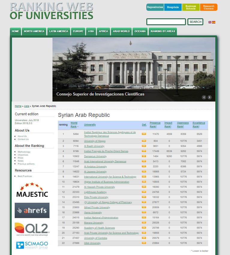 """تصنيف موقع """"Webometrics"""" العالمي للجامعات- تموز 2018"""