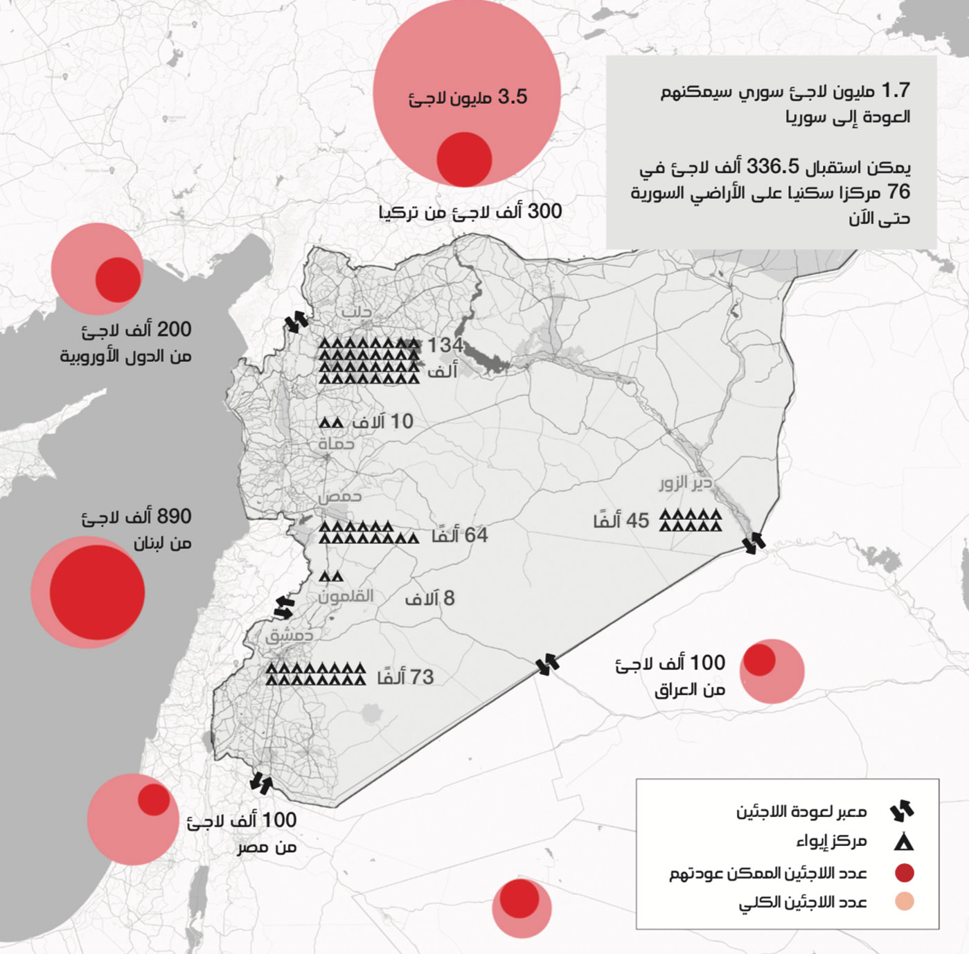 انفوغراف يلخص الخطة الروسية لإعادة اللاجئين السوريين (عنب بلدي)