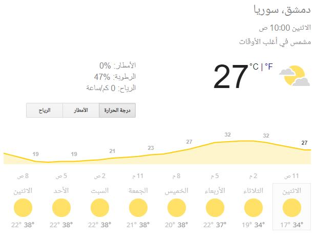 درجات الحرارة المتوقعة في دمشق خلال الأيام القليلة المقبلة (Weather.com)