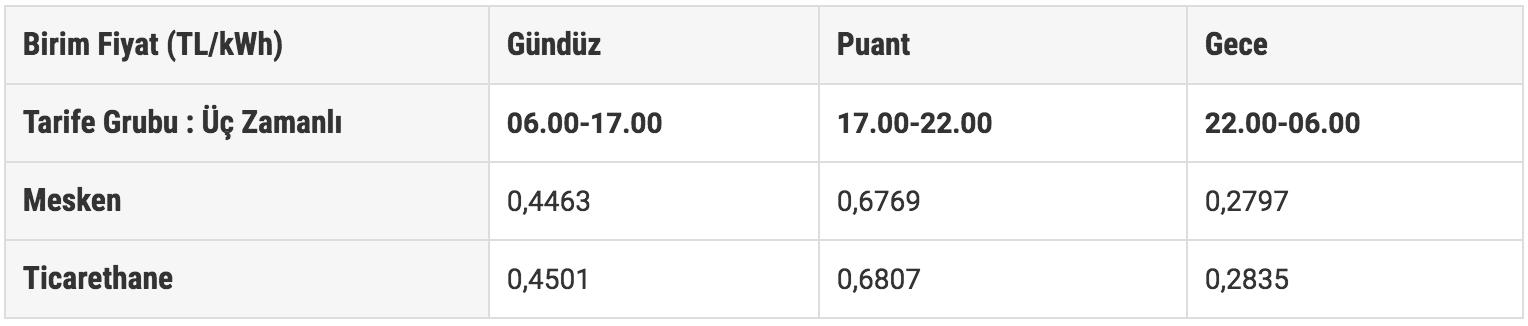 جدول يوضح شرائح أسعار استهلاك الكهرباء في تركيا (موقع مديرية الكهرباء)