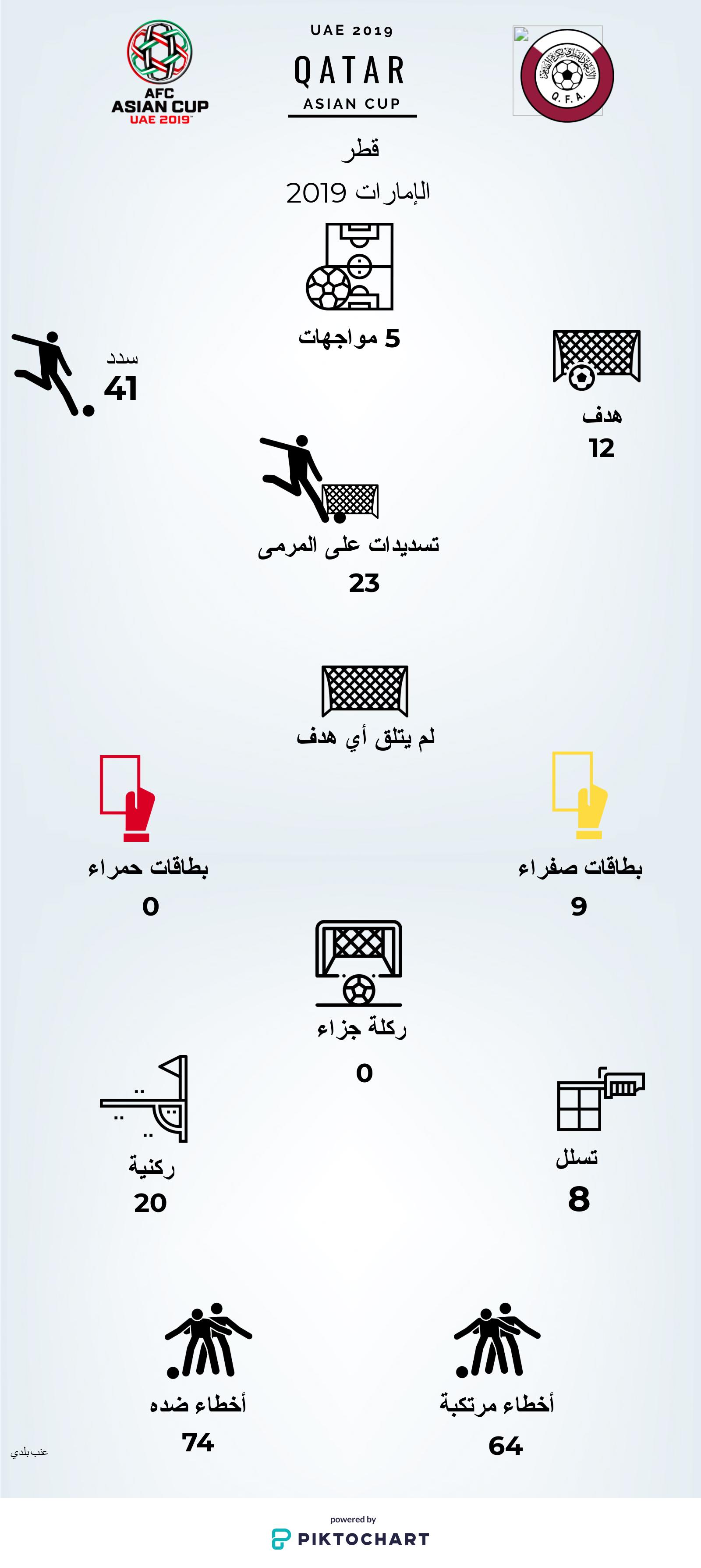 إحصائيات المنتخب القطري في كأس أمم آسيا 2019 (عنب بلدي)