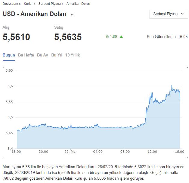 ارتفاع سعر الصرف اليوم 22 آذار 2019 تزامنًا مع تصريحات أردوغان (موقع DOVIZ)