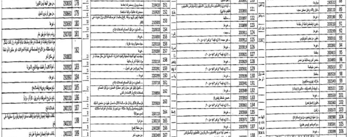 السلع التي حظر الأردن دخولها إلى أراضيه من سوريا - 24 من نيسان 2019 (جريدة الدستور)