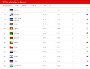 ترتيب المنتخب السوري على جدول التصنيف العالمي (FIFA)