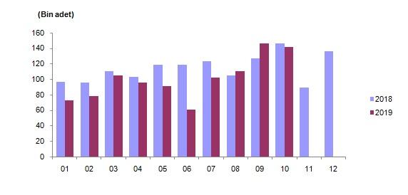 مقارنة في حركة بيع العقارات بين العامين 2018 و2019 (Tüik)