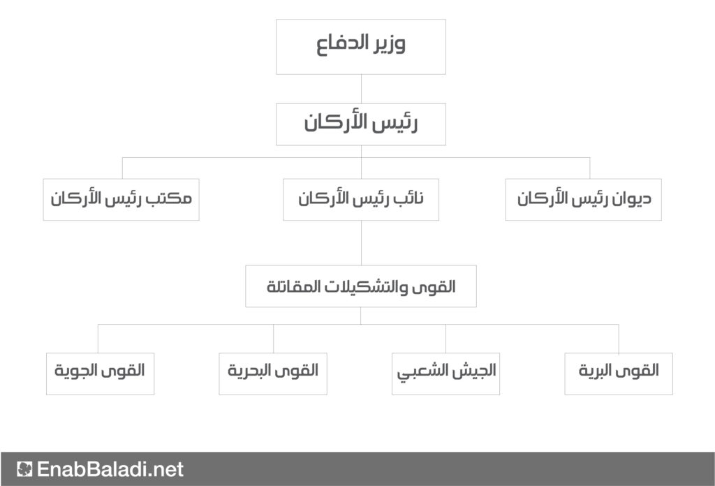 """هيكلية """"الجيش السوري"""" (عنب بلدي)"""