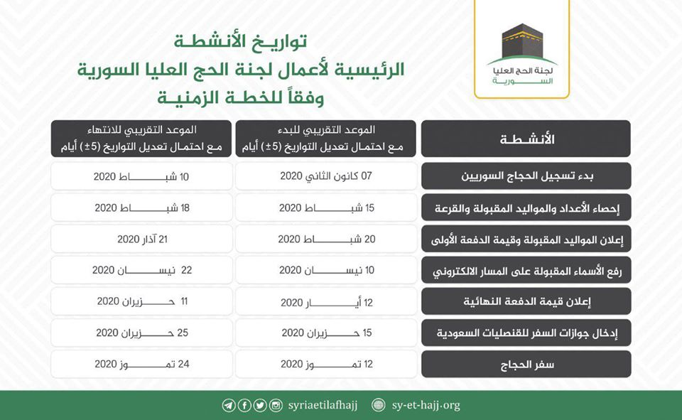 توزيع الأنشطة للجنة االحج العليا - 25 من كانون الأول 2019 (لجنة الحج فيس بوك)