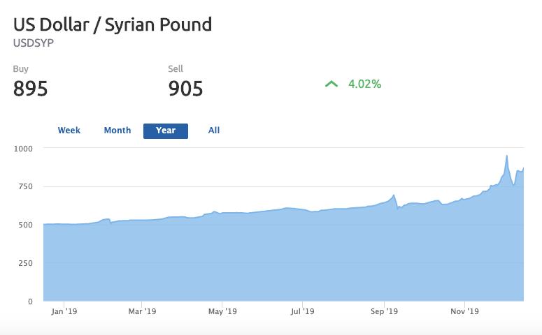 مؤشر سعر صرف الليرة السورية أمام الدولار الأمريكي خلال عام (موقع الليرة اليوم)