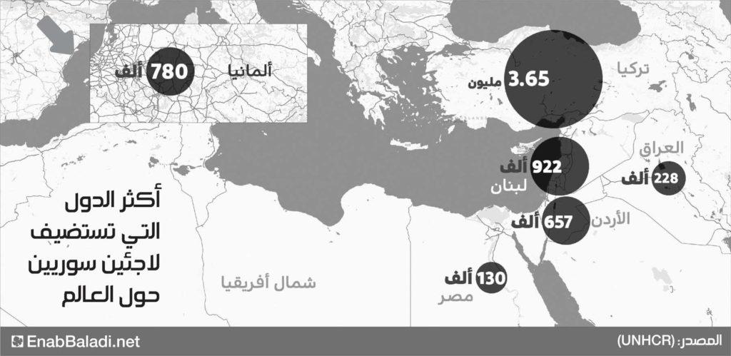أكثر الدول التي تستضيف اللاجئين السوريين (تصميم عنب بلدي)