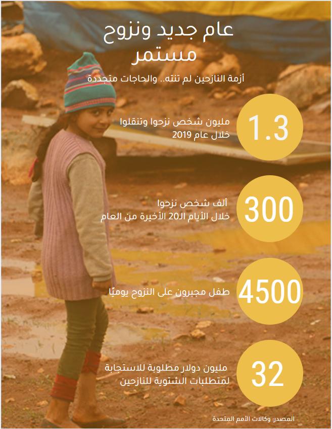 انفوغراف النازحين في إدلب - (عنب بلدي)