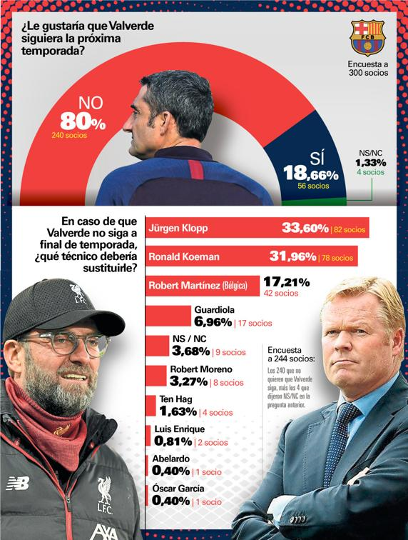 نتائج التصويت الذي أجرته صحيفة موندو ديبورتيفو -29 من كانون الأول 2019 (mundodeportivo)