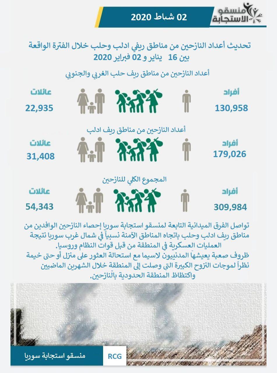بيان منسقو الاستجابة حول أعداد النازحين من مناطق حلب وإدلب نتيجة قصف قوات النظام - 2 شباط 2020