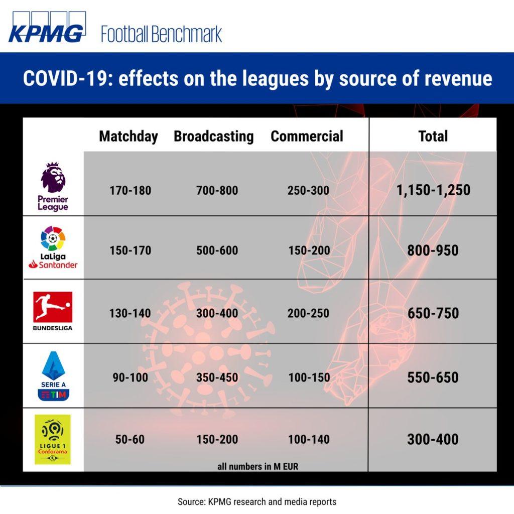 حصيلة خسائر الدوريات الخمس الكبرى بسبب توقف الدوريات (KPMG)