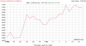 سعر أوقية الذهب بالدولار خلال 30 يومًا (goldprice)
