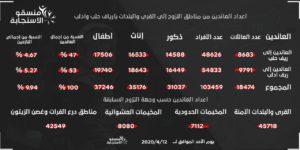 تقرير منسقو الاستجابة لأعداد النازحين العائدين إلى أرياف إدلب وحلب في الشمالي السوري- 12 من نيسات (منسقو الاستجابة)