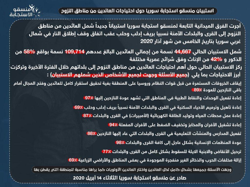 """الاستبيان الذي أجراه فريق """"منسقو استجابة سوريا"""" حول احتياجات العائدين من النزوح في إدلب وحلب- 14 من آذار (منسقو الاستجابة)"""