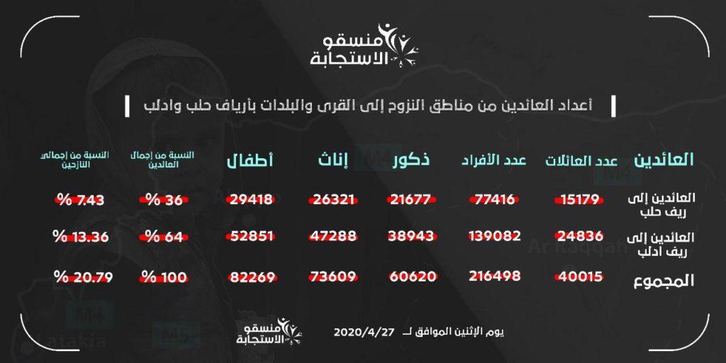 بيان منسقو الاستجابة حول أعداد النازحين الذين عادو إلى قرى وأرياف حلب وإدلب- 27 من نيسان (منسقو الاستجابة)