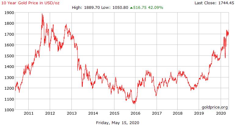 أسعار الذهب في سوريا وسعر الذهب خلال عشر سنوات