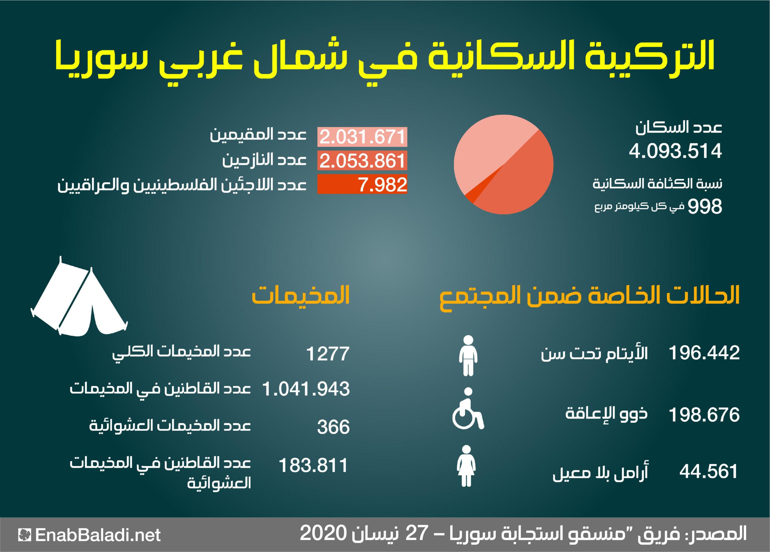 التركيبة السكانية في شمال غربي سوريا (عنب بلدي)