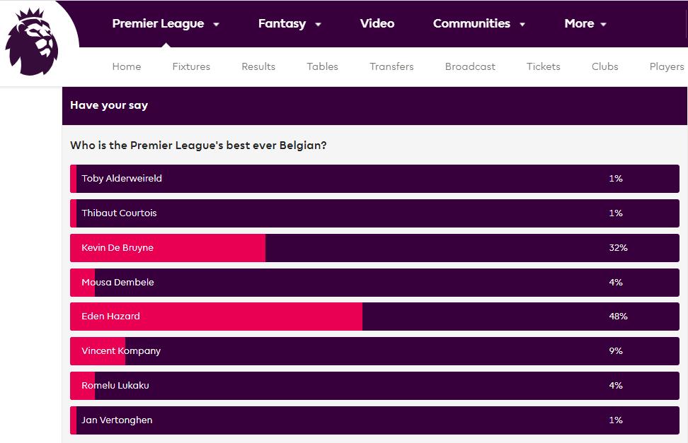 نتائج استطلاع الرأي على موقع الدوري الإنجليزي الممتاز حول أفضل لاعب بلجيكي لديهم- 21 من أيار (PL)