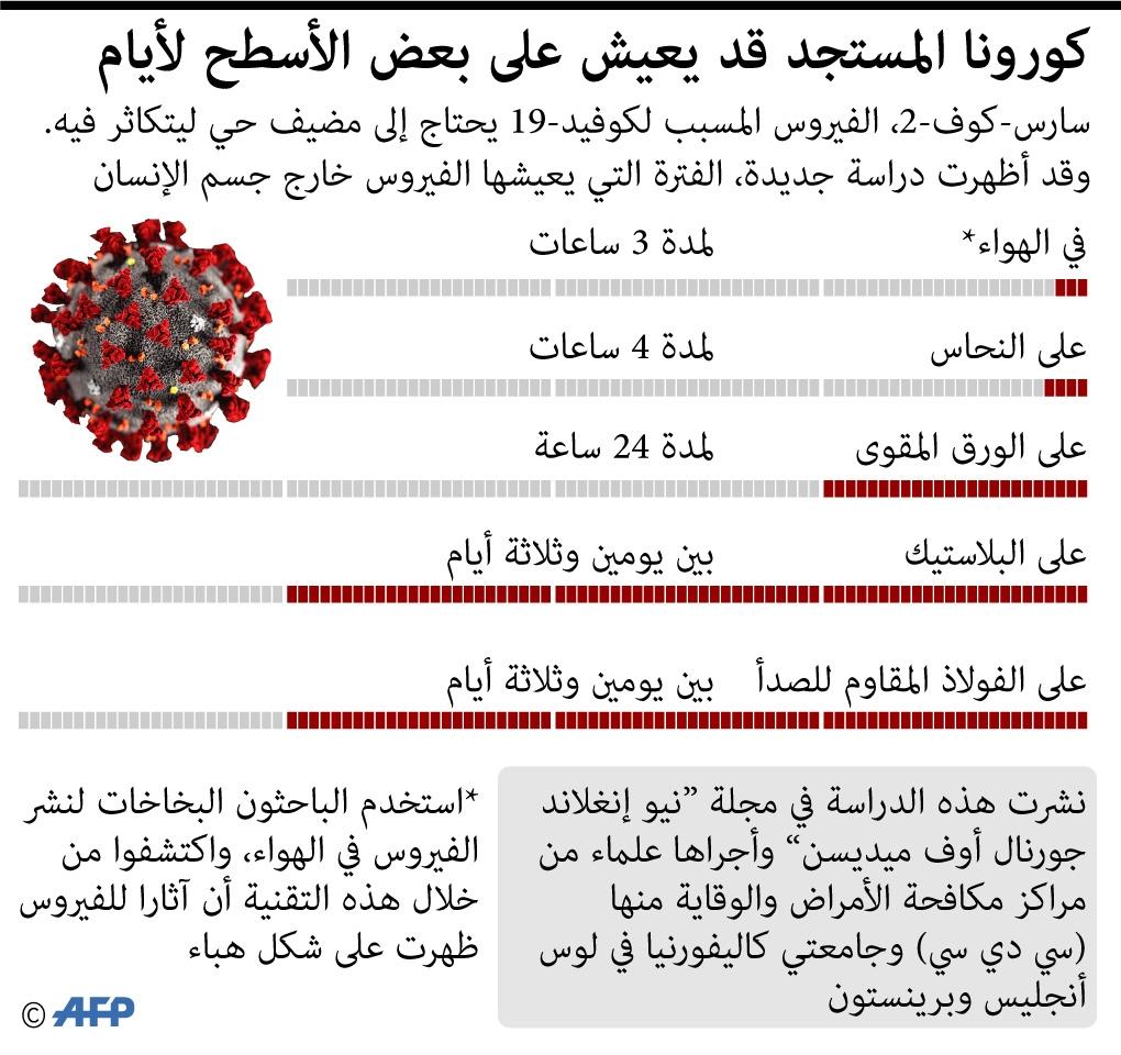 """دراسة توضح كم يبقى فيروس """"كورونا"""" على الأسطح- 22 آذار (AFP)"""