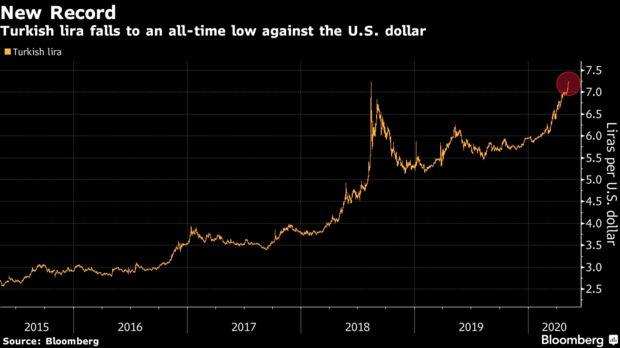رسم بياني يوضح انخفاض قيمة الليرة التركية أمام الدولار الأمريكي منذ عام 2015 حتى الآن- 7 من أيار (بلومبيرغ)