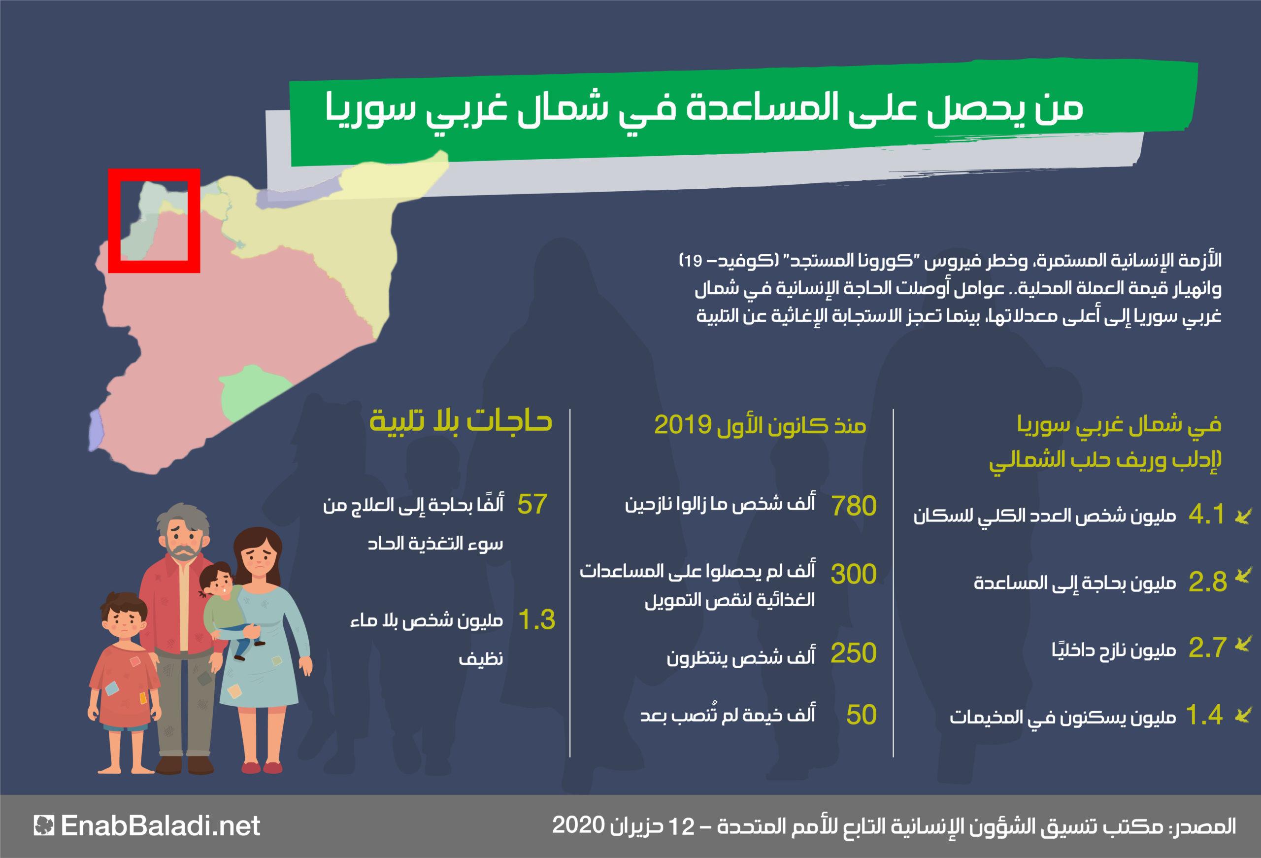 إنفوغراف يوضح من يحصل على المساعدة في شمال غربي سوريا (عنب بلدي)