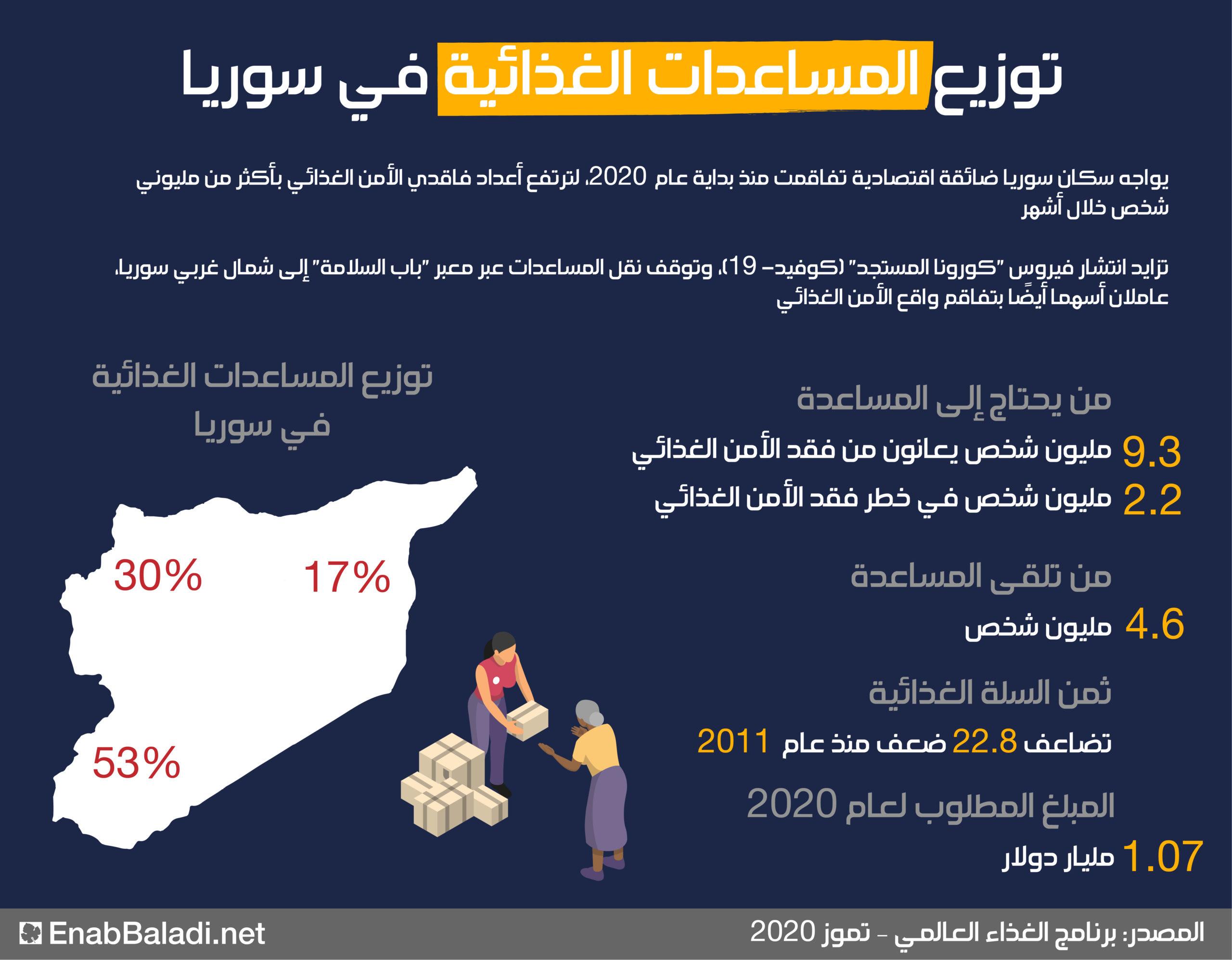 إنفوغراف يوضح من يحجتاج للمساعدة الغذائية في سوريا (عنب بلدي)