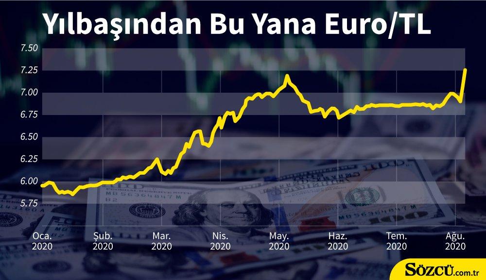 رسم بياني يوضح كيفية ارتفاع سعر صرف الدولار أمام الليرة التركية- 6 من آب (Sözcü)