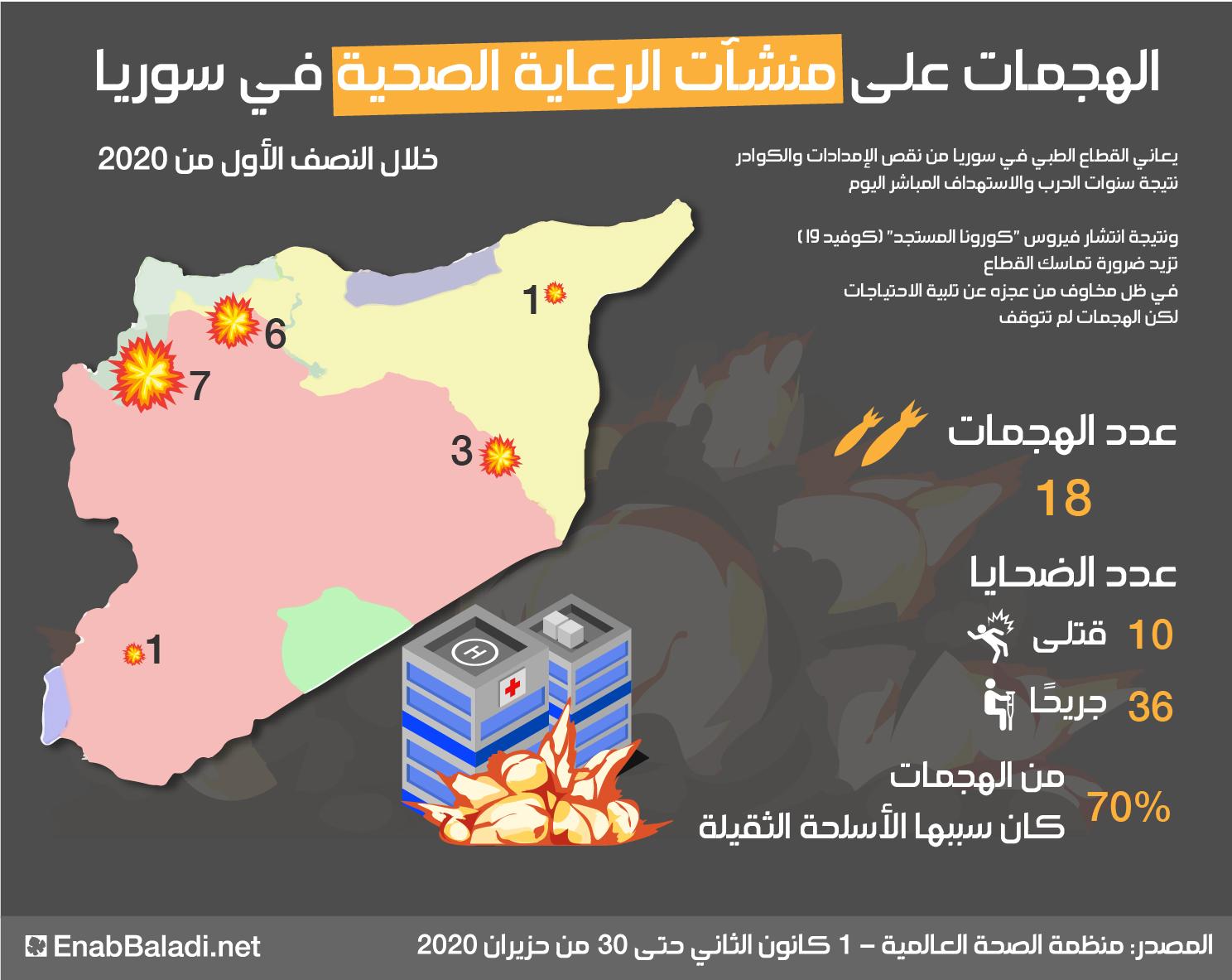 الهجمات على منشآت الرعاية الصحية في سوريا خلال النصف الأول من عام 2020 (عنب بلدي)