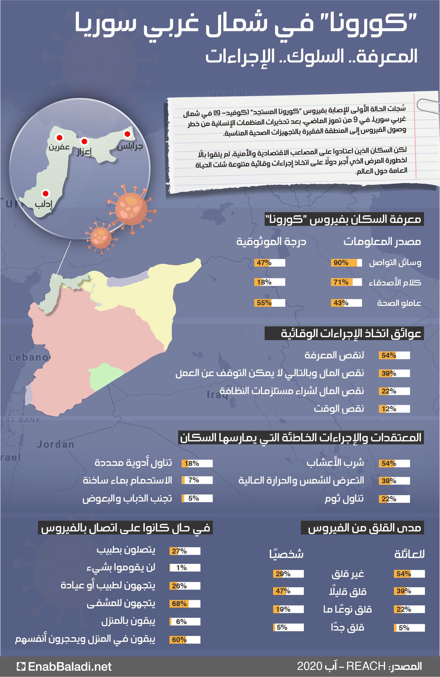 كورونا في شمال غربي سوريا.. المعرفة.. السلوك.. الإجراءات (عنب بلدي)